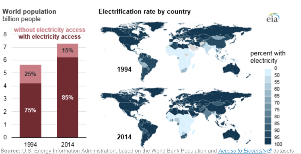 Electrification rate by country